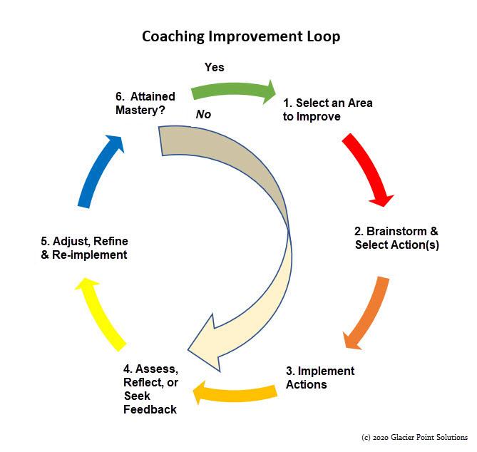 Coaching Improvement Loop